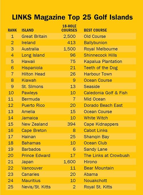 Lista Mejores Islas del Mundo Golf