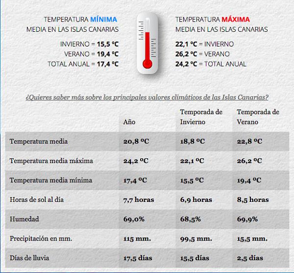 Islas Canarias Datos mejor clima del mundo
